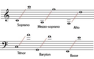 partition chant classique